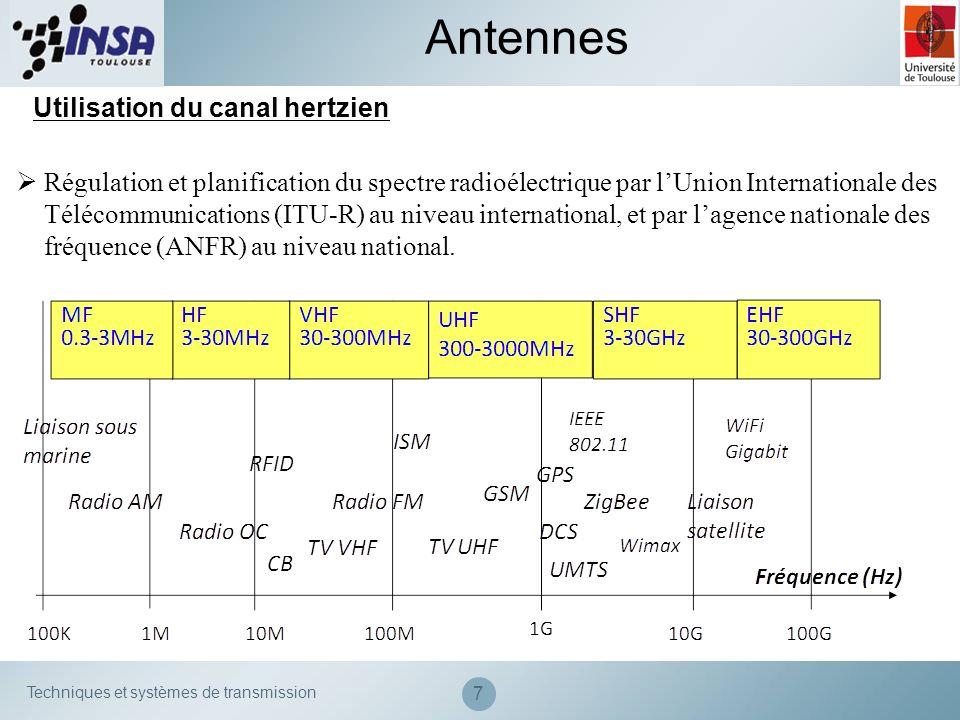 Antennes Utilisation du canal hertzien