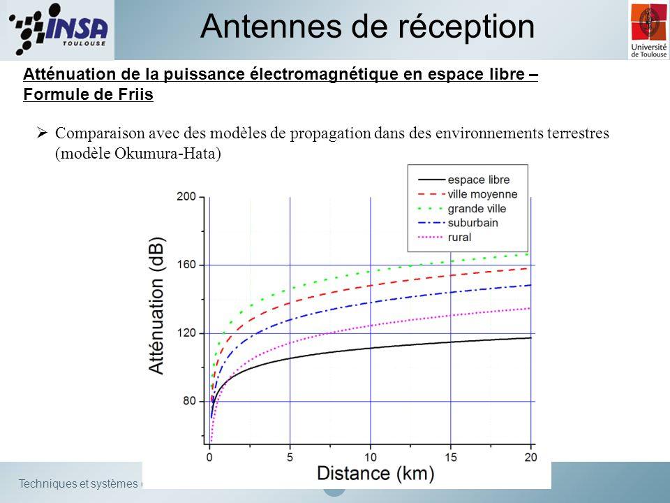 Antennes de réception Atténuation de la puissance électromagnétique en espace libre – Formule de Friis.