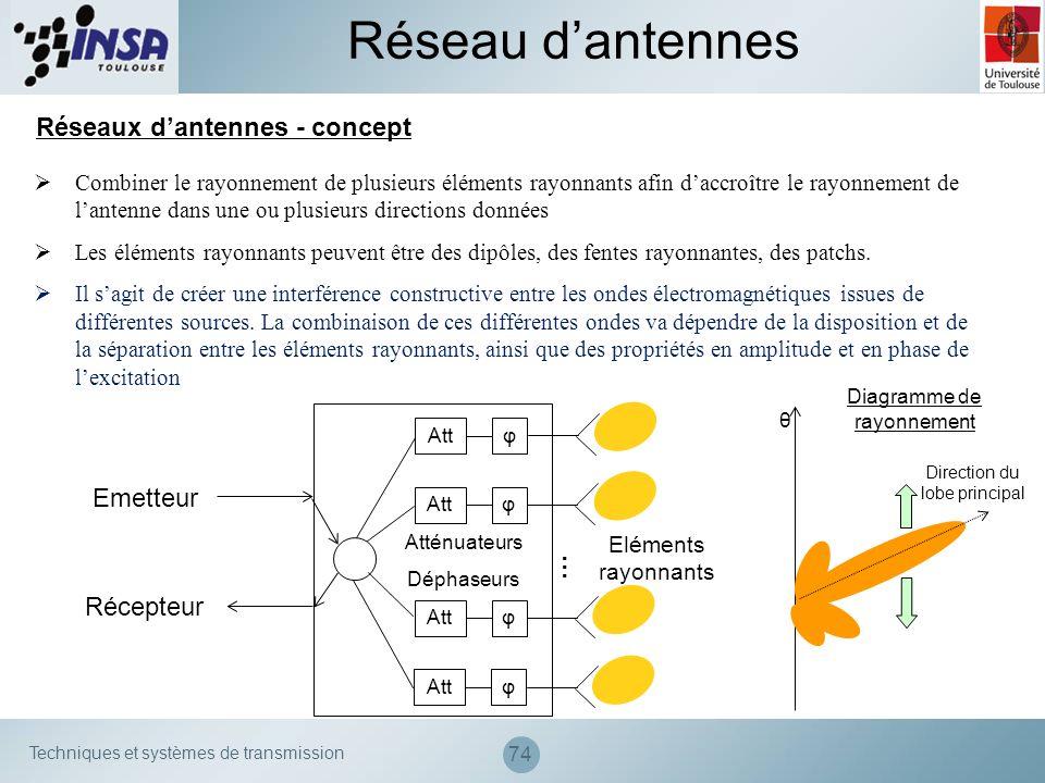 Réseau d'antennes Réseaux d'antennes - concept Emetteur … Récepteur