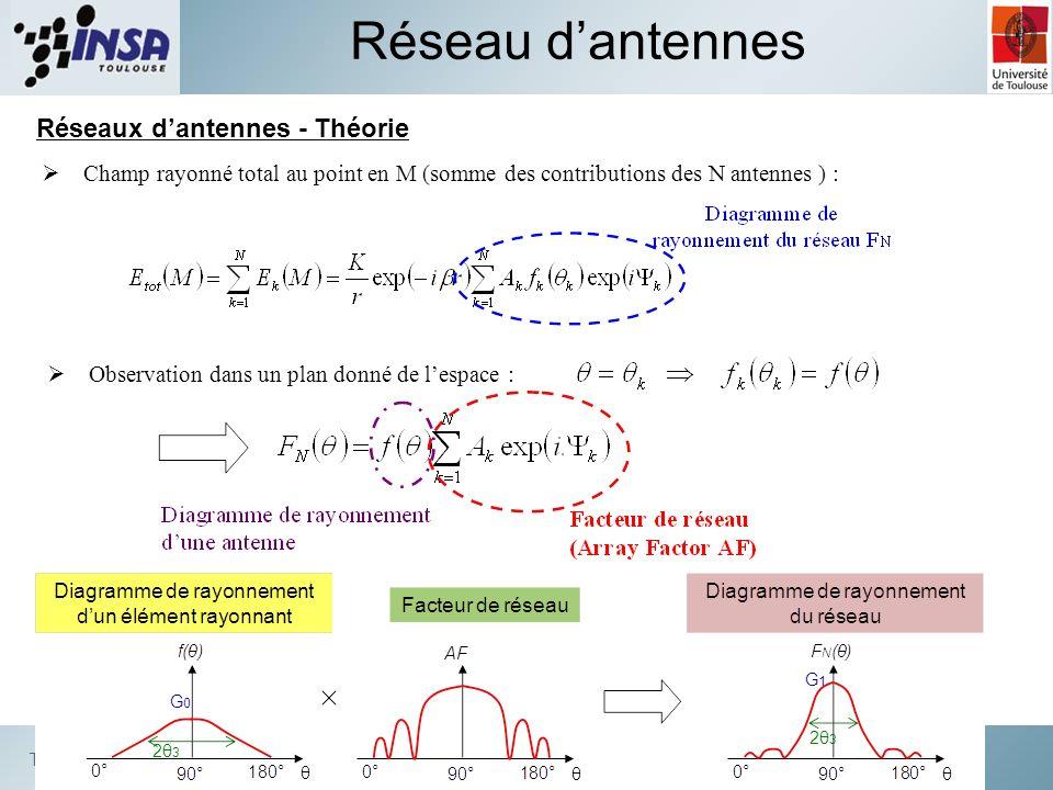 Réseau d'antennes Réseaux d'antennes - Théorie