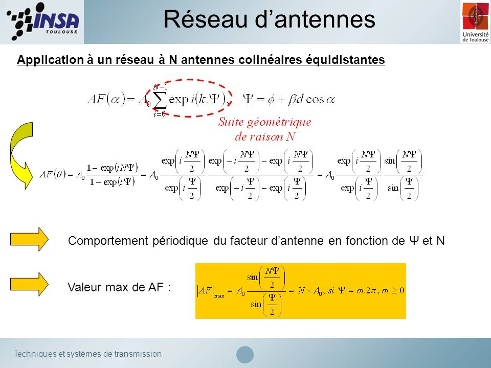 Comportement périodique du facteur d'antenne en fonction de Ψ et N