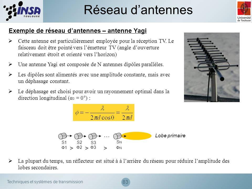 Réseau d'antennes Exemple de réseau d'antennes – antenne Yagi … >