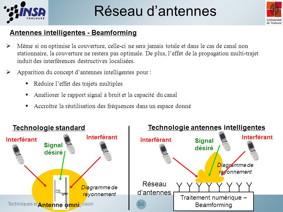 Technologie antennes intelligentes