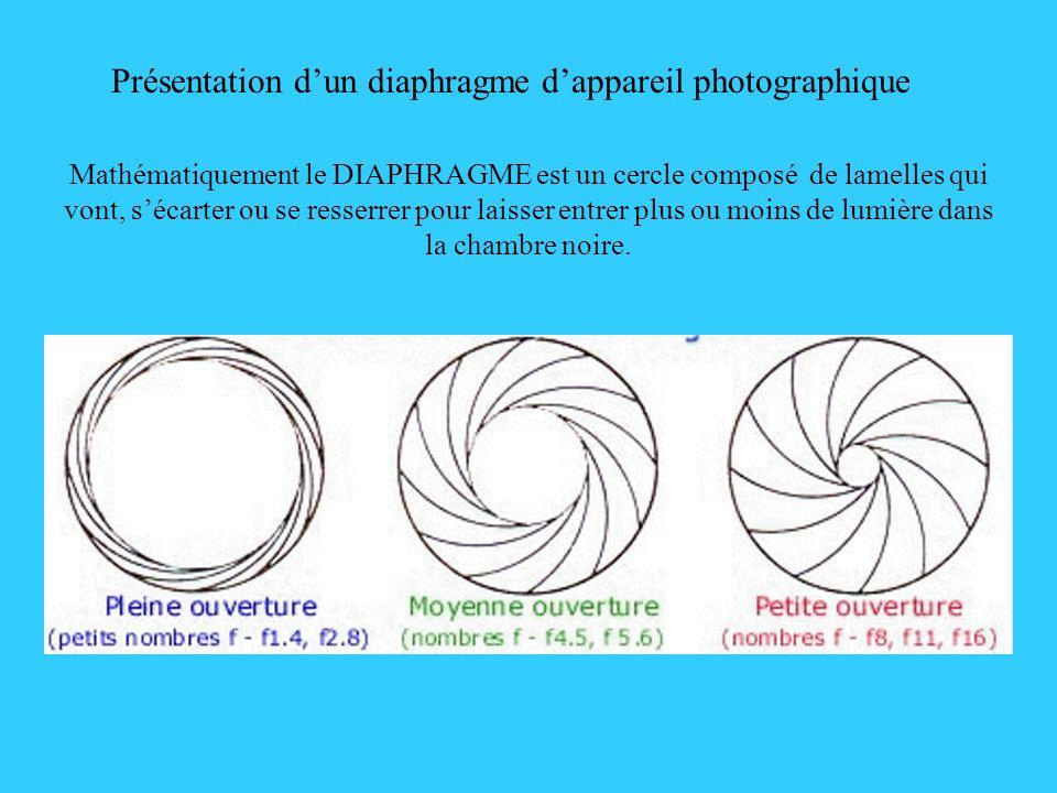 Présentation d'un diaphragme d'appareil photographique