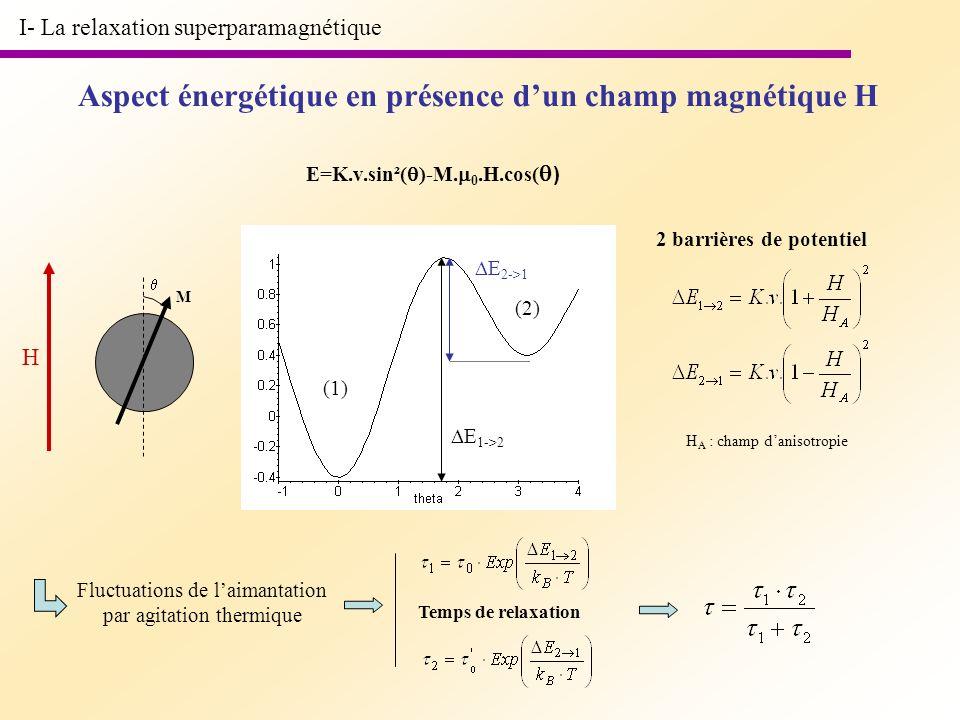 Aspect énergétique en présence d'un champ magnétique H