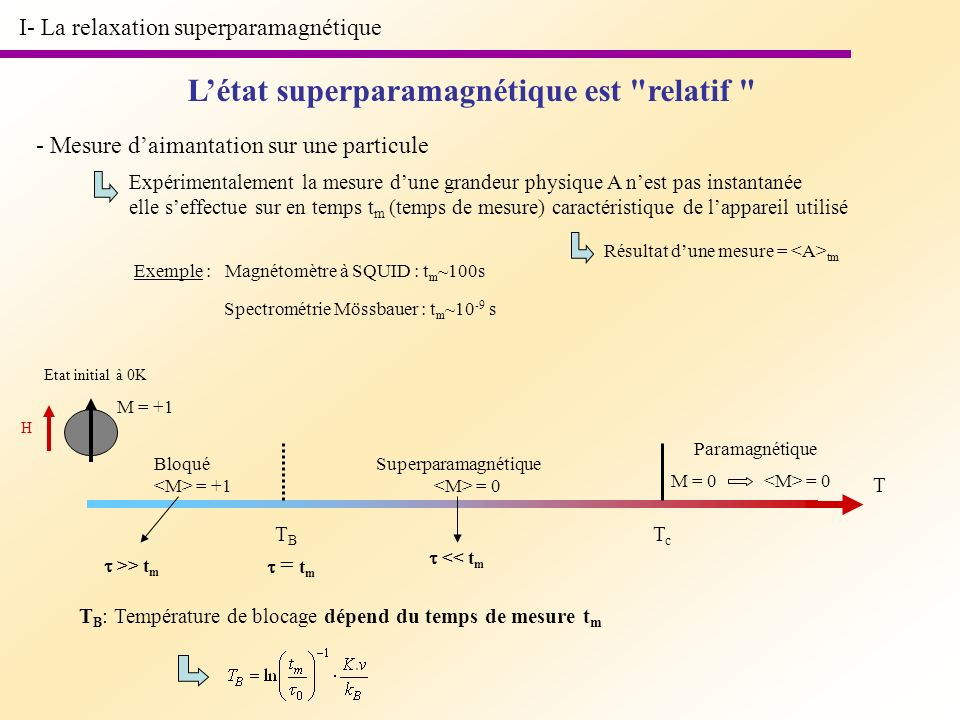 L'état superparamagnétique est relatif