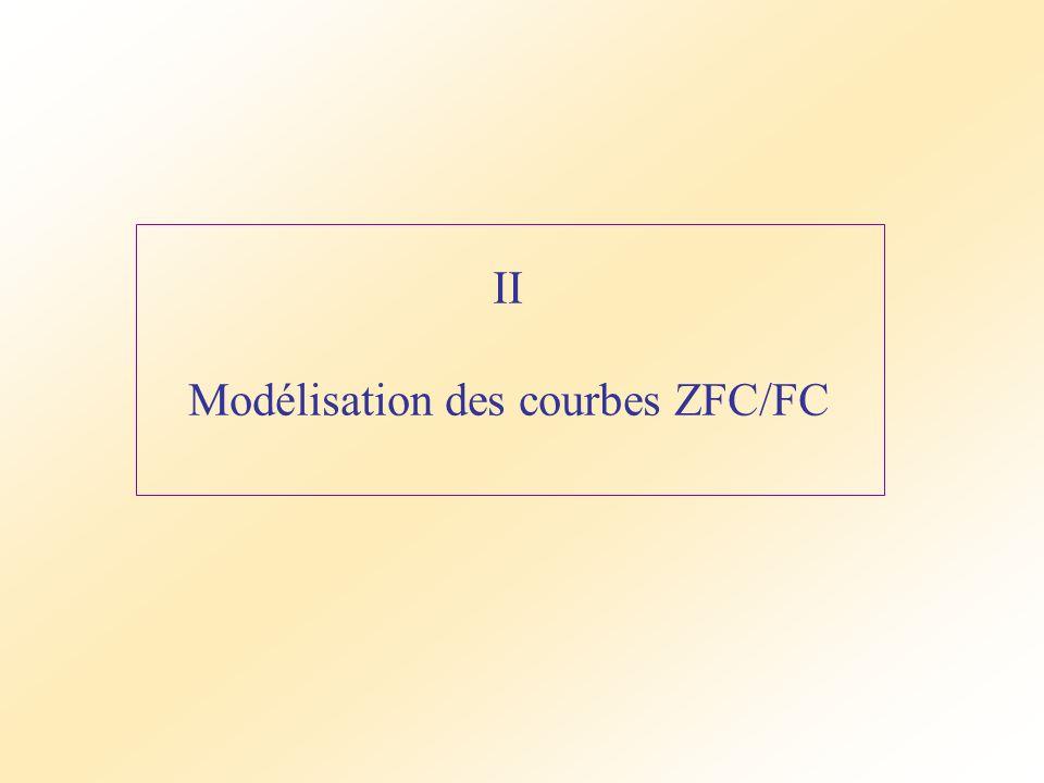 Modélisation des courbes ZFC/FC