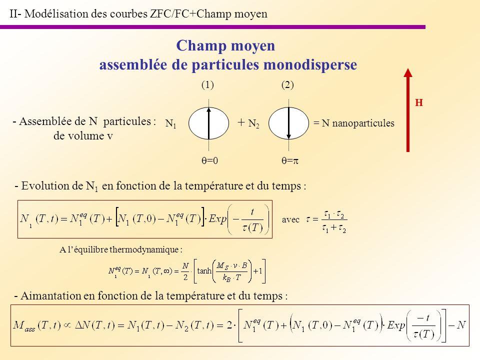 assemblée de particules monodisperse