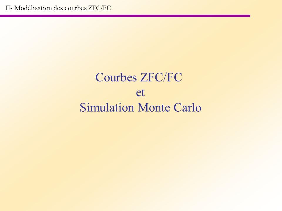 Simulation Monte Carlo