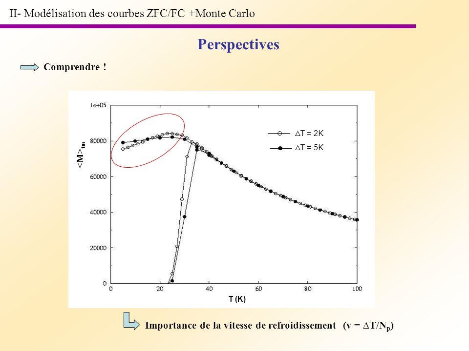Perspectives II- Modélisation des courbes ZFC/FC +Monte Carlo