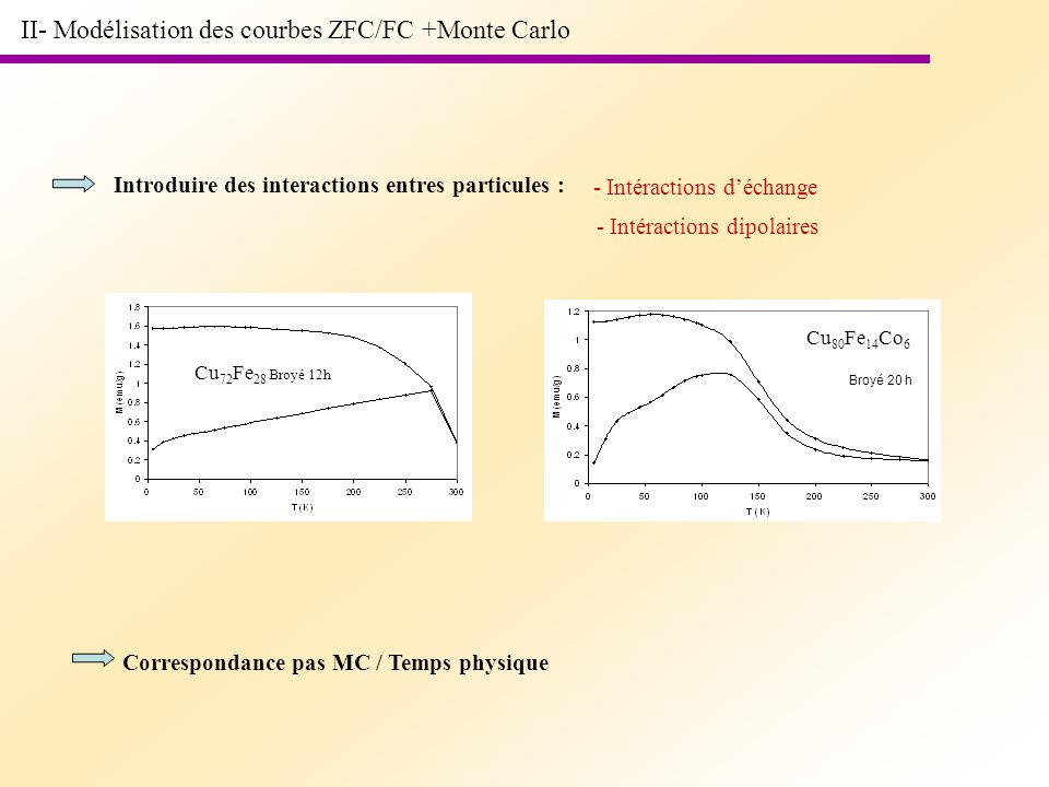 II- Modélisation des courbes ZFC/FC +Monte Carlo