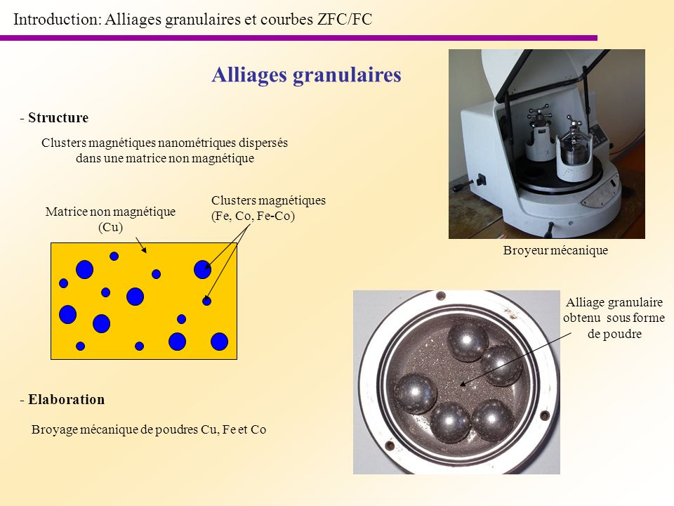 Introduction: Alliages granulaires et courbes ZFC/FC