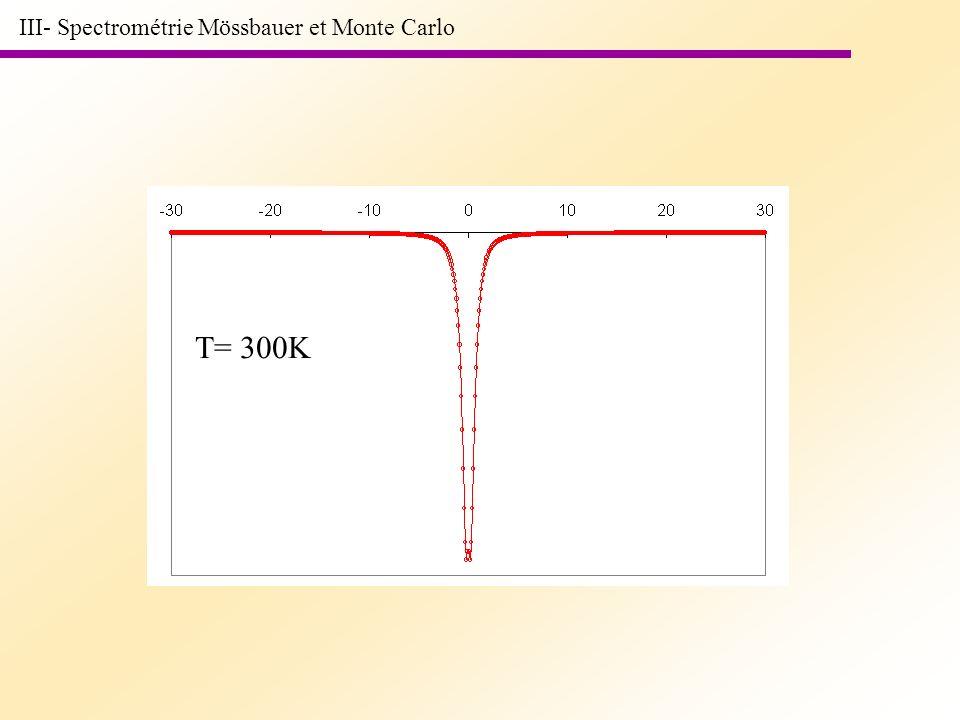 III- Spectrométrie Mössbauer et Monte Carlo