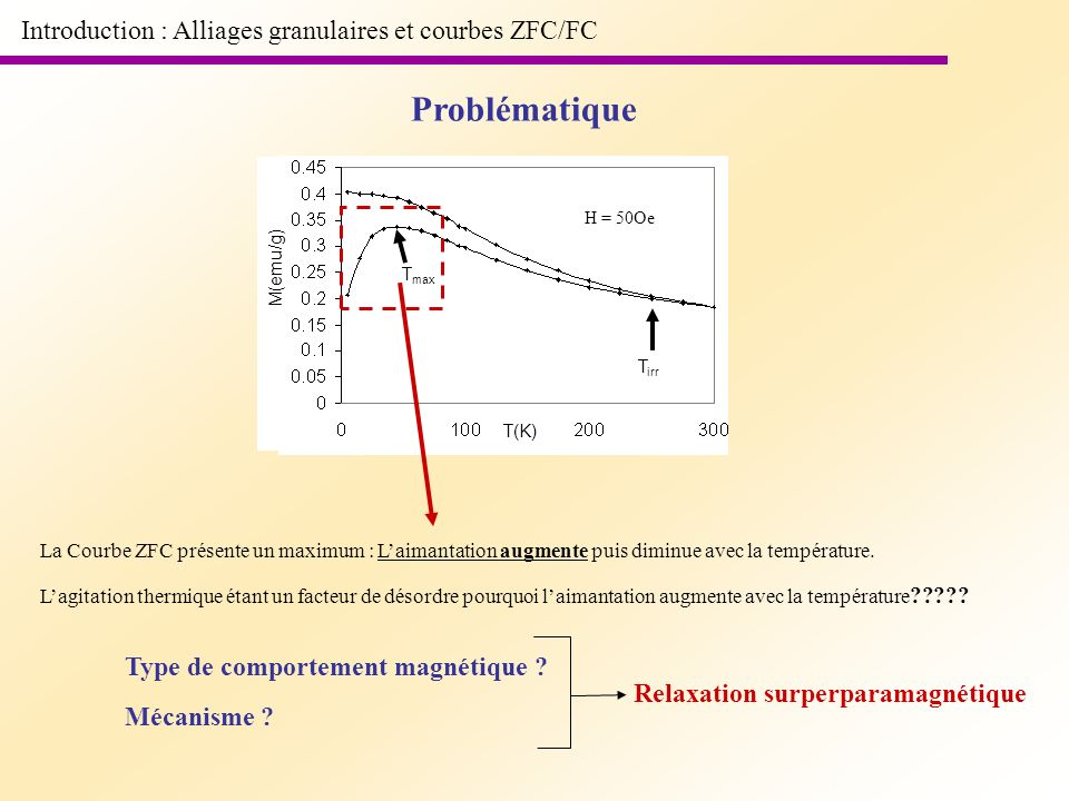 Problématique Introduction : Alliages granulaires et courbes ZFC/FC