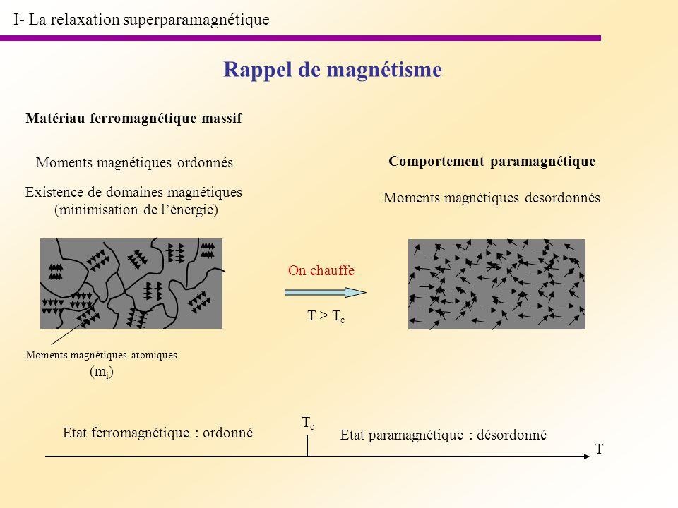 Rappel de magnétisme I- La relaxation superparamagnétique