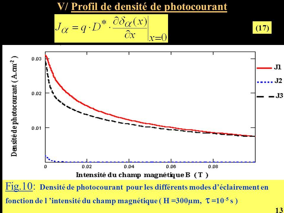 V/ Profil de densité de photocourant