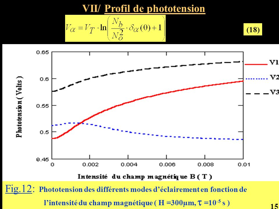 VII/ Profil de phototension