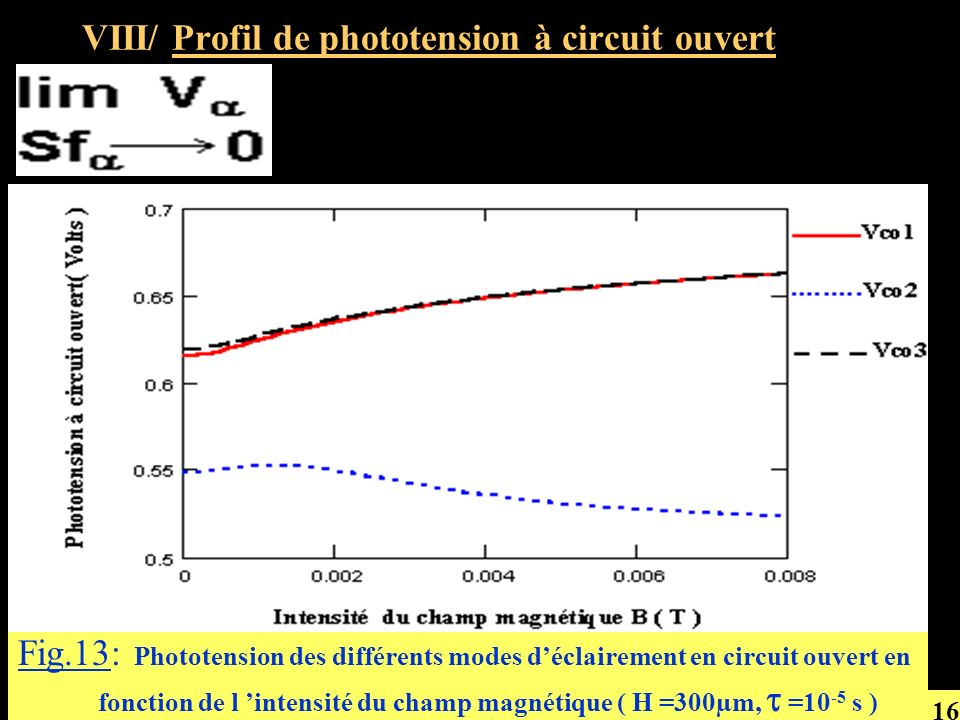 VIII/ Profil de phototension à circuit ouvert