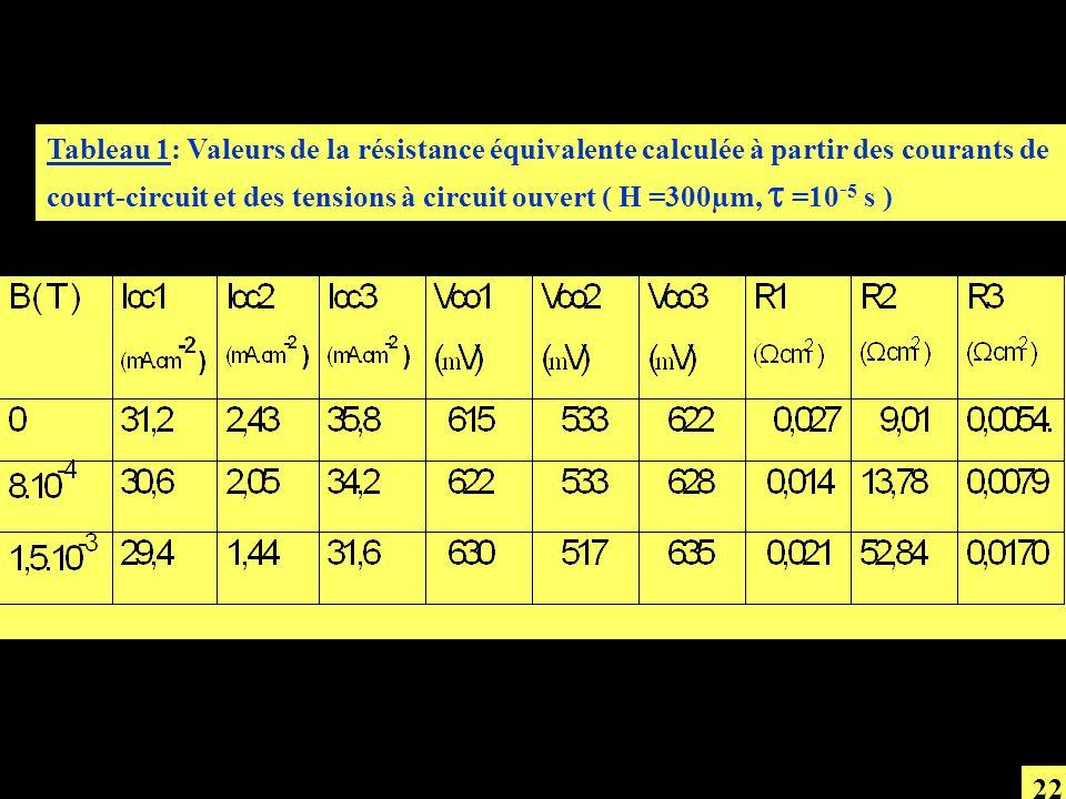 Tableau 1: Valeurs de la résistance équivalente calculée à partir des courants de