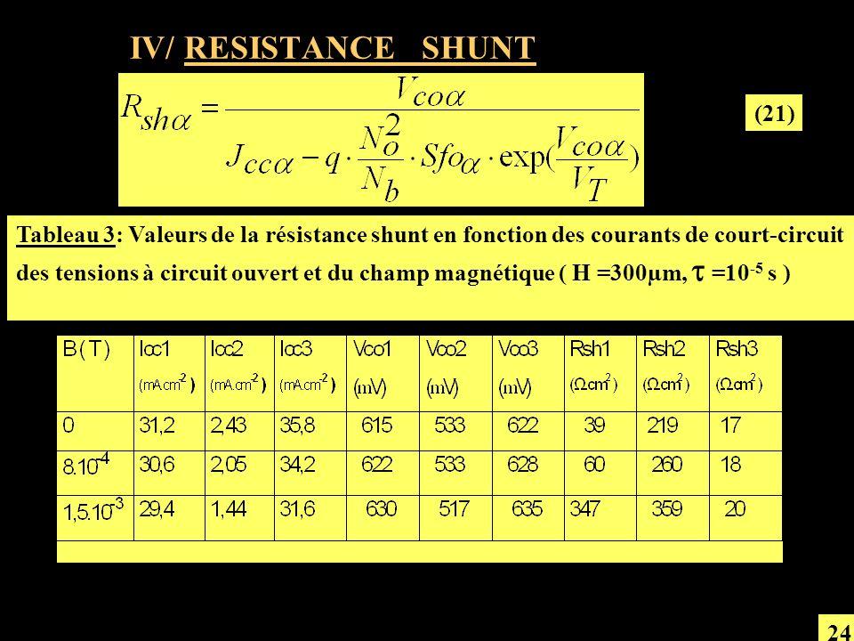 IV/ RESISTANCE SHUNT (21)