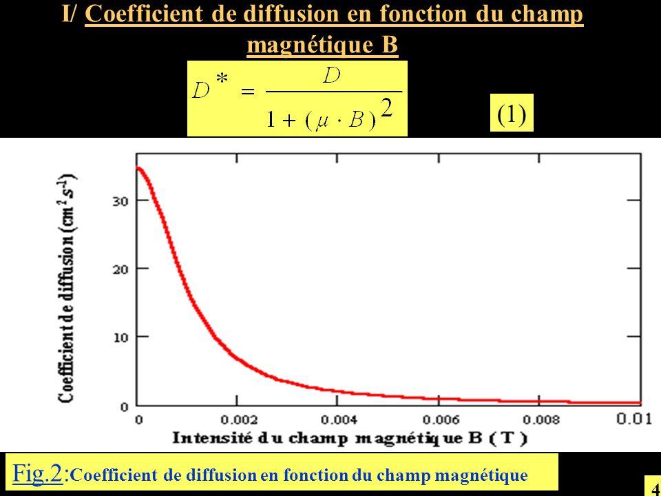 I/ Coefficient de diffusion en fonction du champ magnétique B