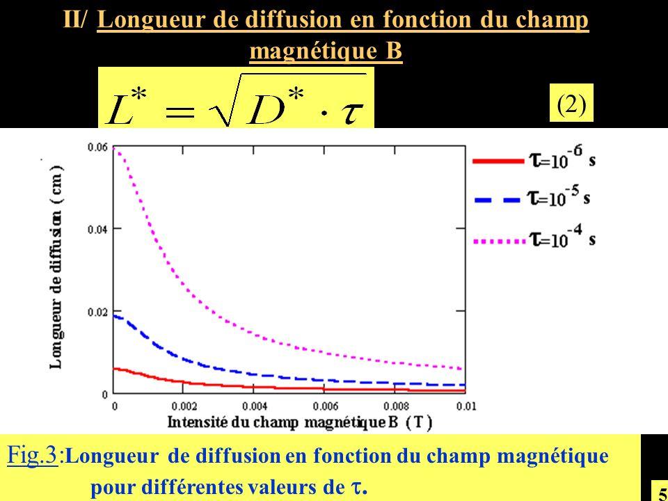 II/ Longueur de diffusion en fonction du champ magnétique B