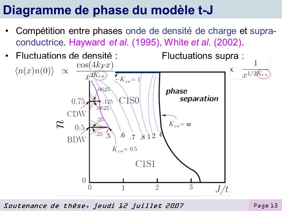 Diagramme de phase du modèle t-J
