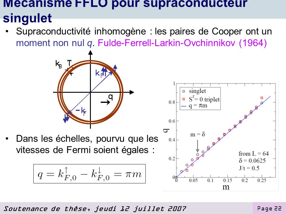 Mécanisme FFLO pour supraconducteur singulet