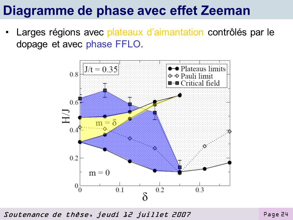 Diagramme de phase avec effet Zeeman