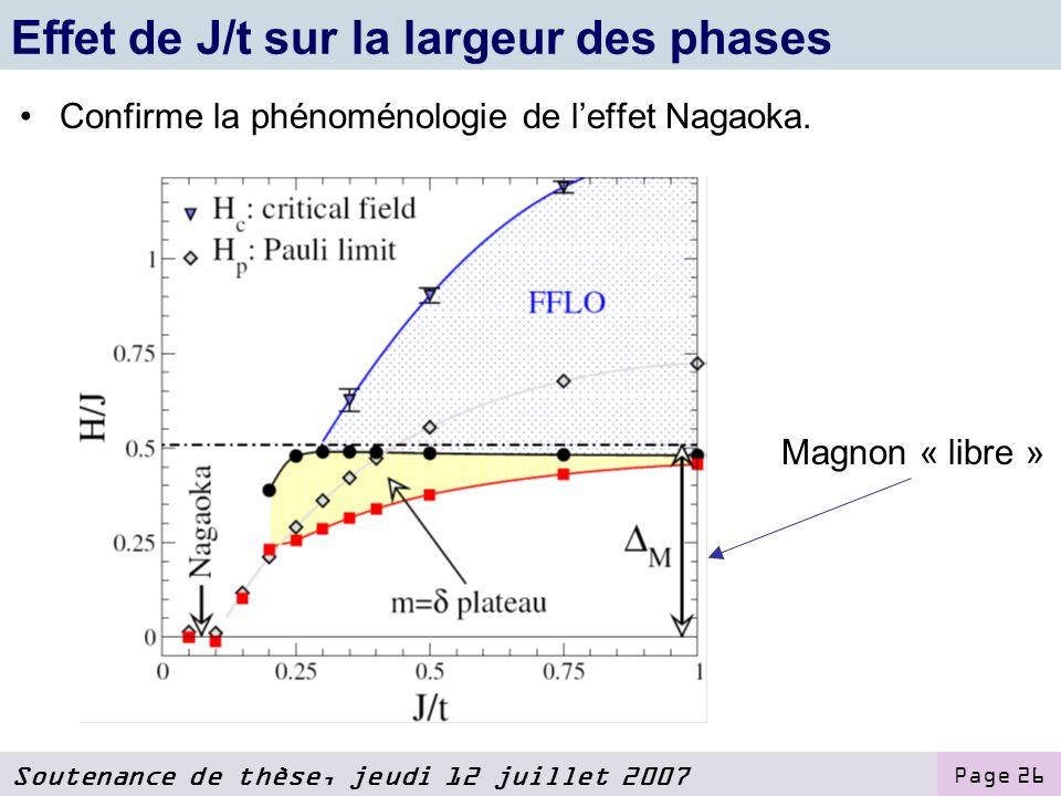 Effet de J/t sur la largeur des phases