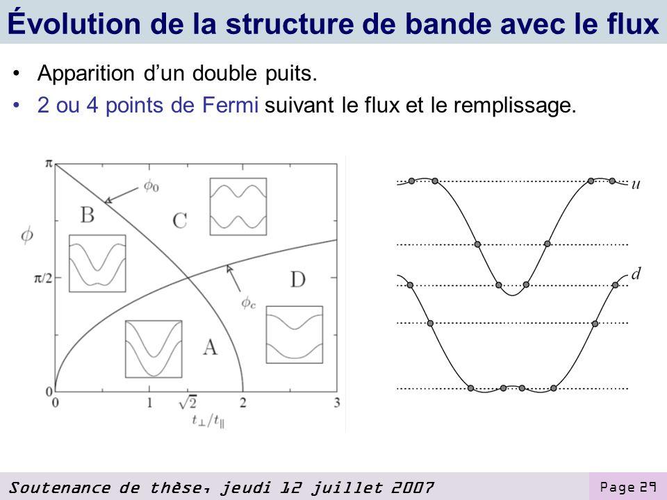 Évolution de la structure de bande avec le flux
