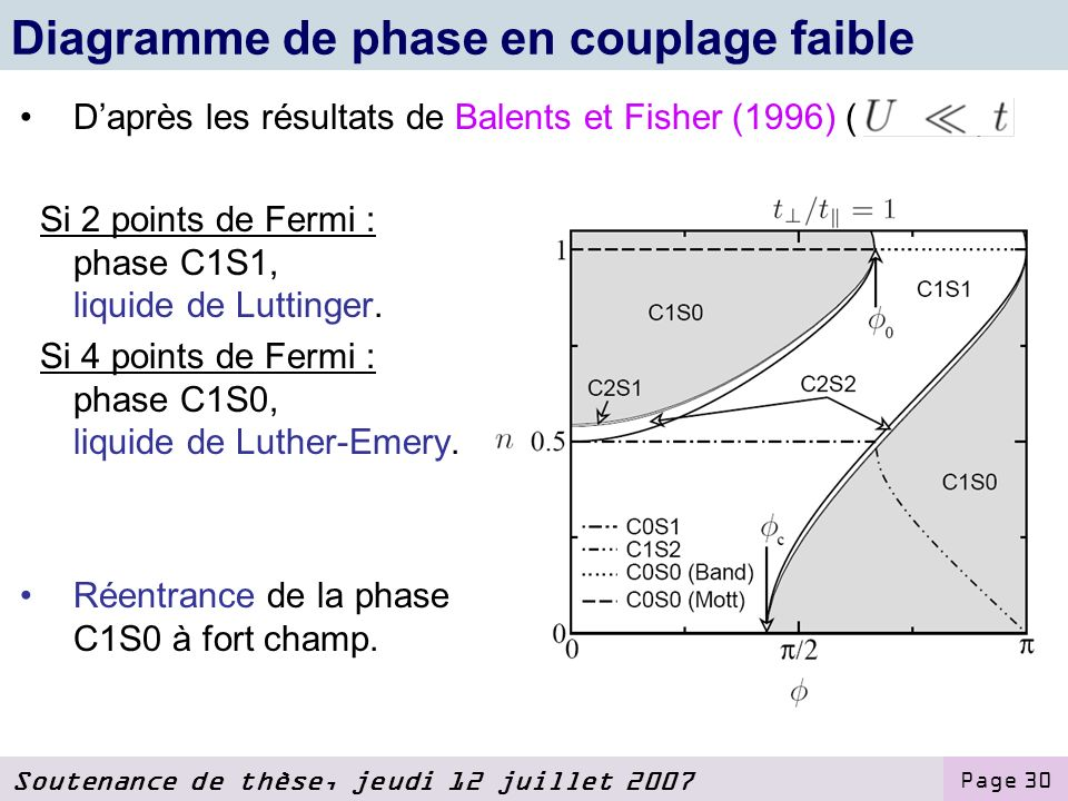 Diagramme de phase en couplage faible
