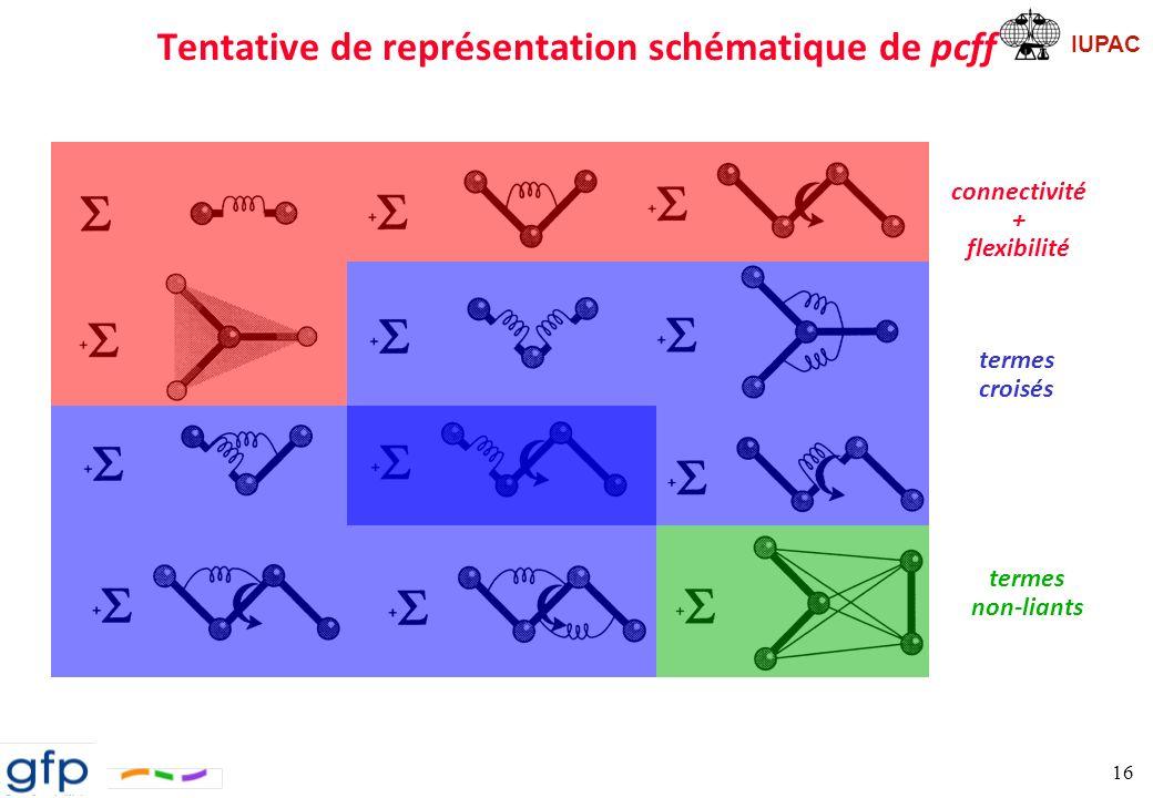 Tentative de représentation schématique de pcff