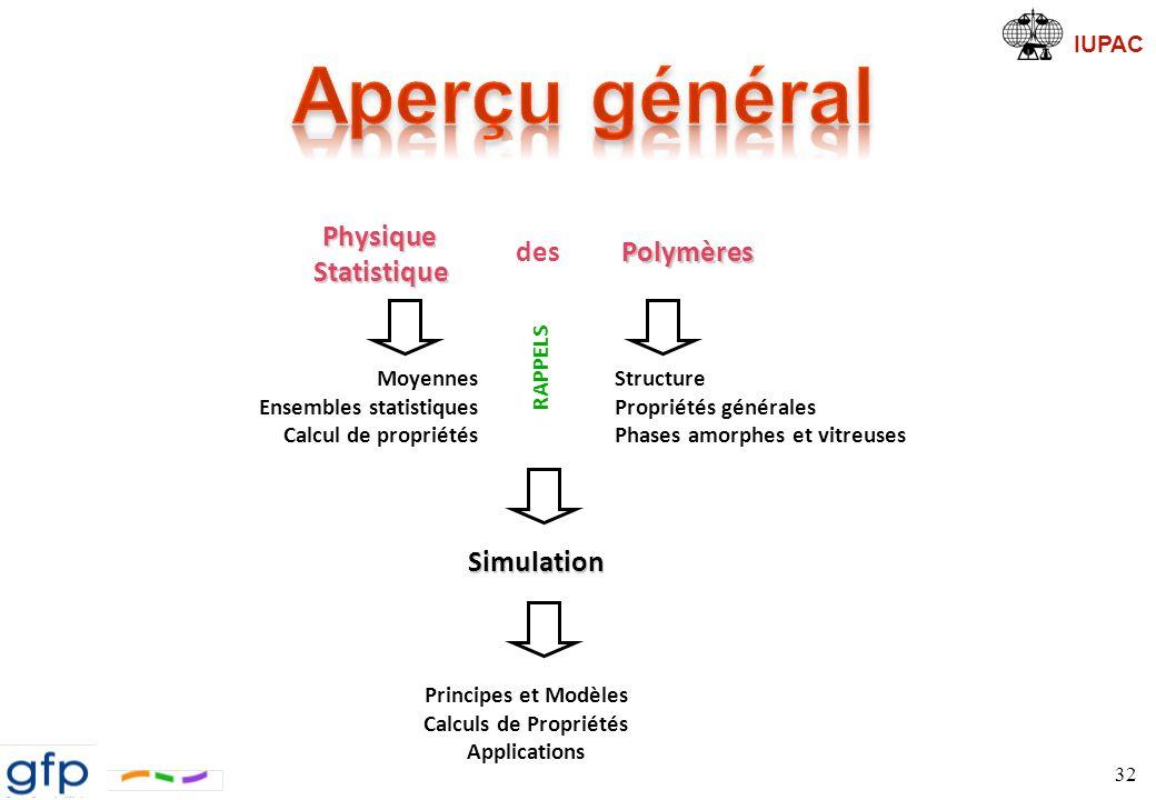 Aperçu général Physique Statistique des Polymères Simulation RAPPELS