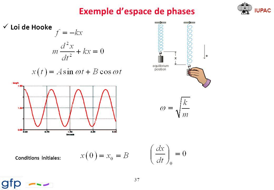 Exemple d'espace de phases