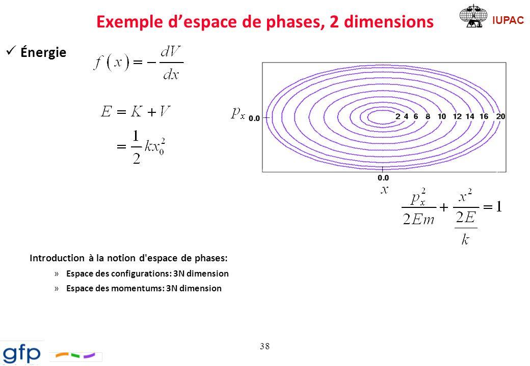 Exemple d'espace de phases, 2 dimensions