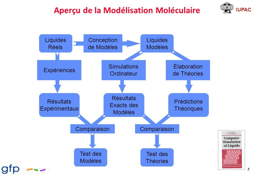 Aperçu de la Modélisation Moléculaire