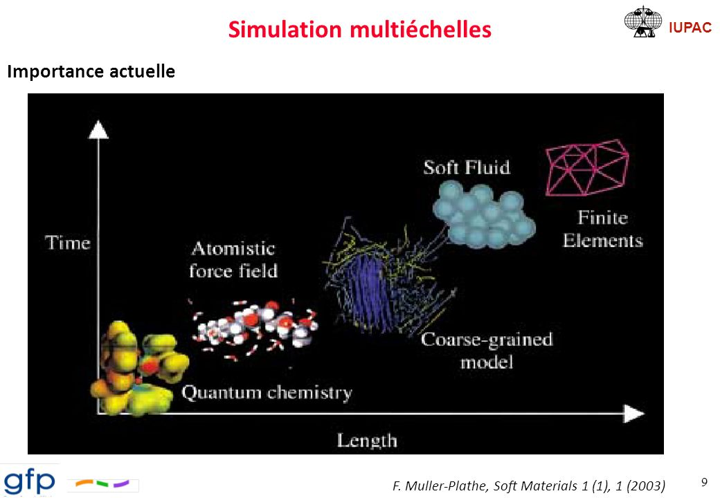 Simulation multiéchelles