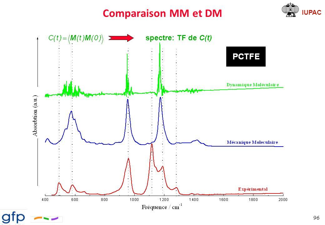 Comparaison MM et DM spectre: TF de C(t)