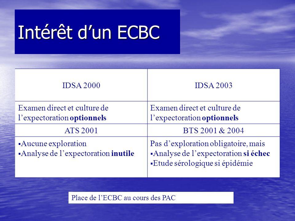 Intérêt d'un ECBC IDSA 2000 IDSA 2003