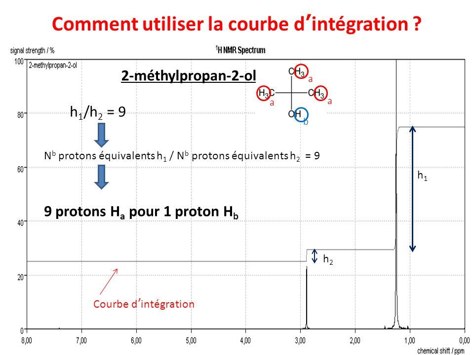 Comment utiliser la courbe d'intégration