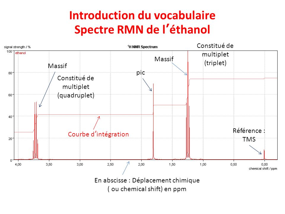 Introduction du vocabulaire Spectre RMN de l'éthanol