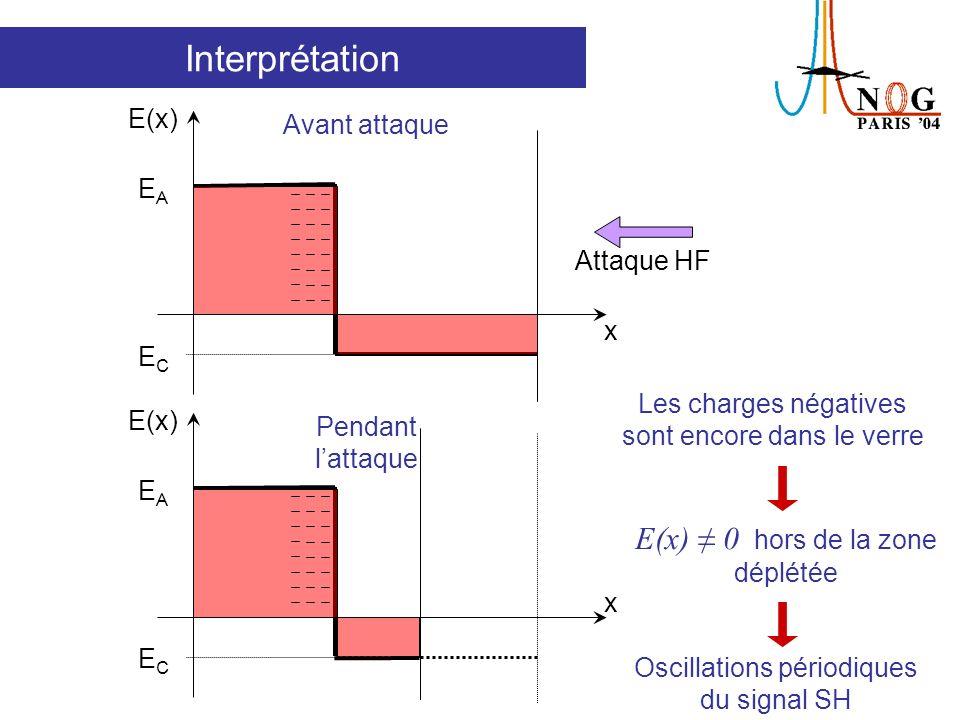 Interprétation E(x) ≠ 0 hors de la zone déplétée E(x) Avant attaque EA