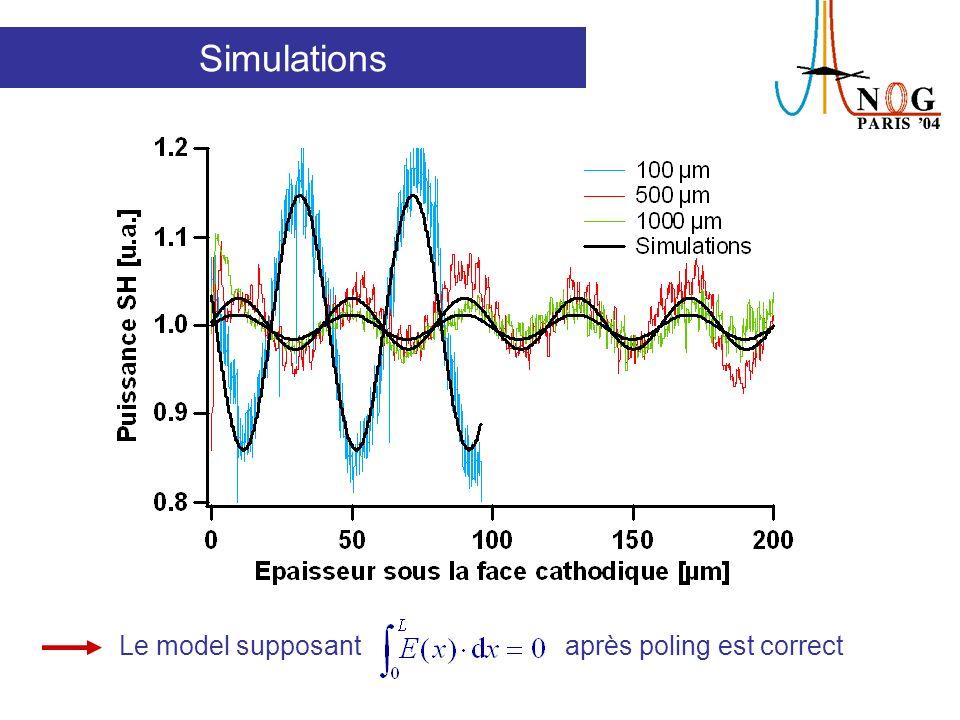 Simulations Le model supposant après poling est correct