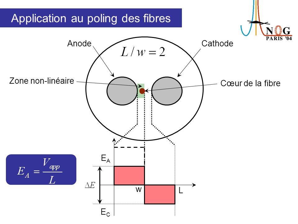 Application au poling des fibres