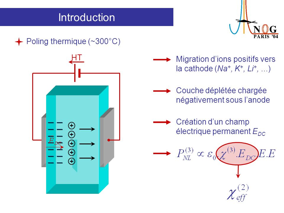 Introduction Poling thermique (~300°C) HT