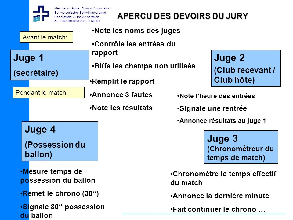 APERCU DES DEVOIRS DU JURY