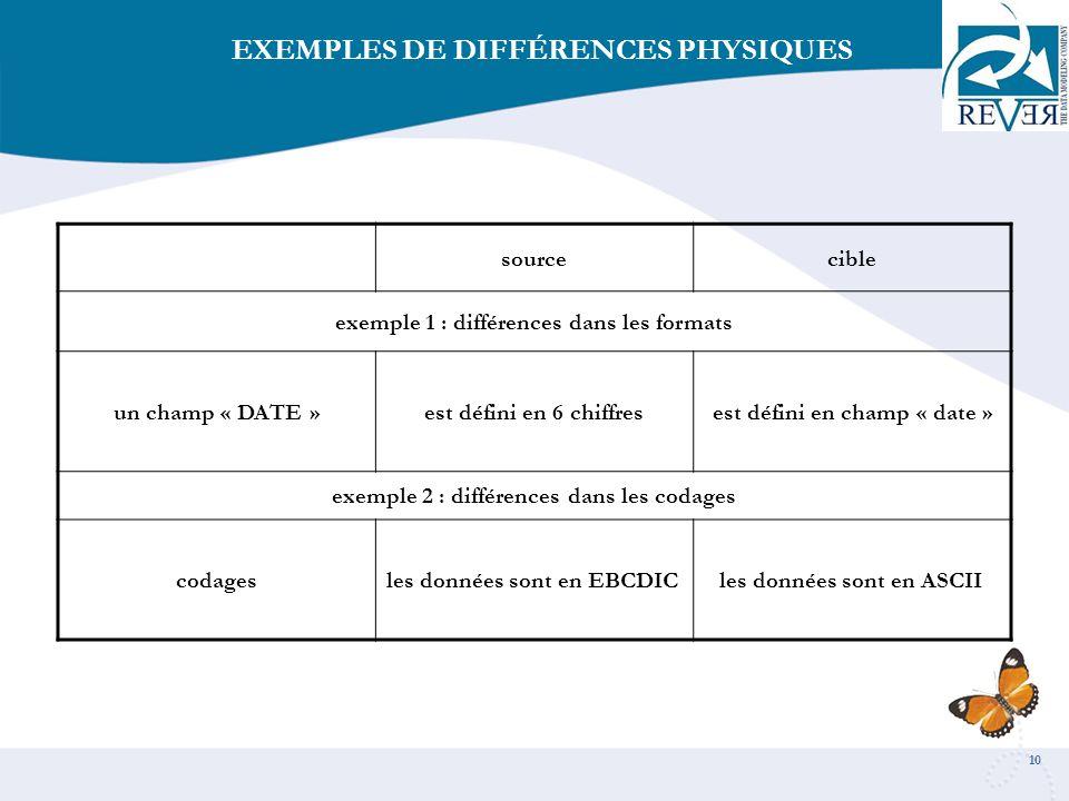 EXEMPLES DE DIFFÉRENCES PHYSIQUES