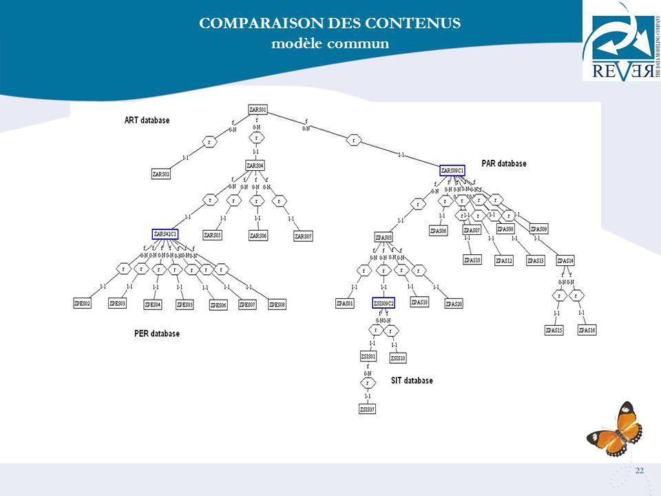COMPARAISON DES CONTENUS modèle commun