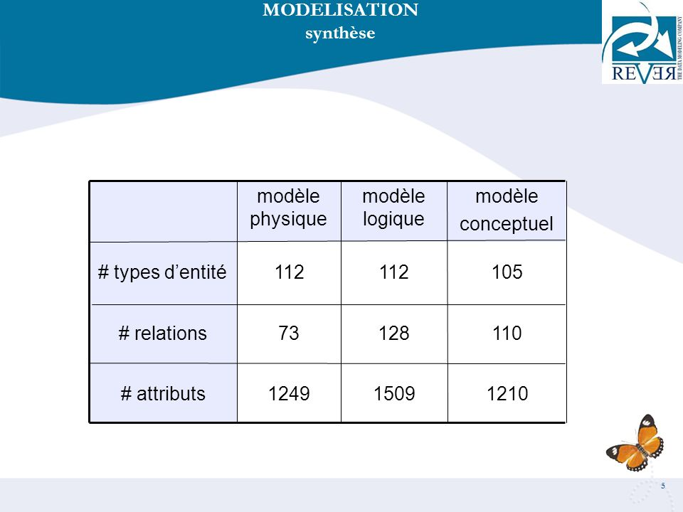 MODELISATION synthèse. 1210. 1509. 1249. # attributs. 110. 128. 73. # relations. 105. 112.